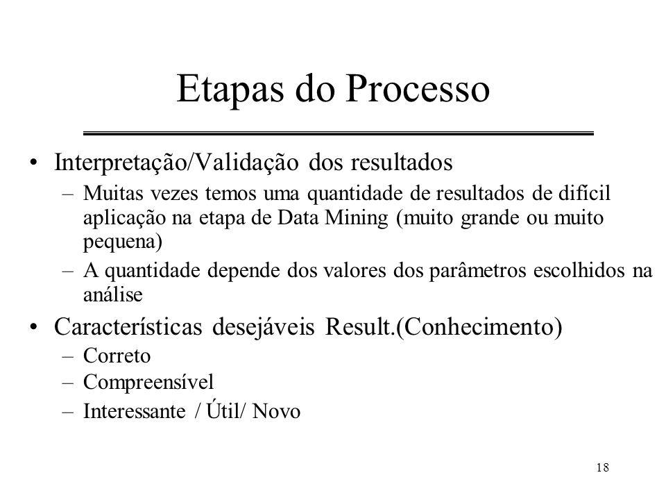 Etapas do Processo Interpretação/Validação dos resultados
