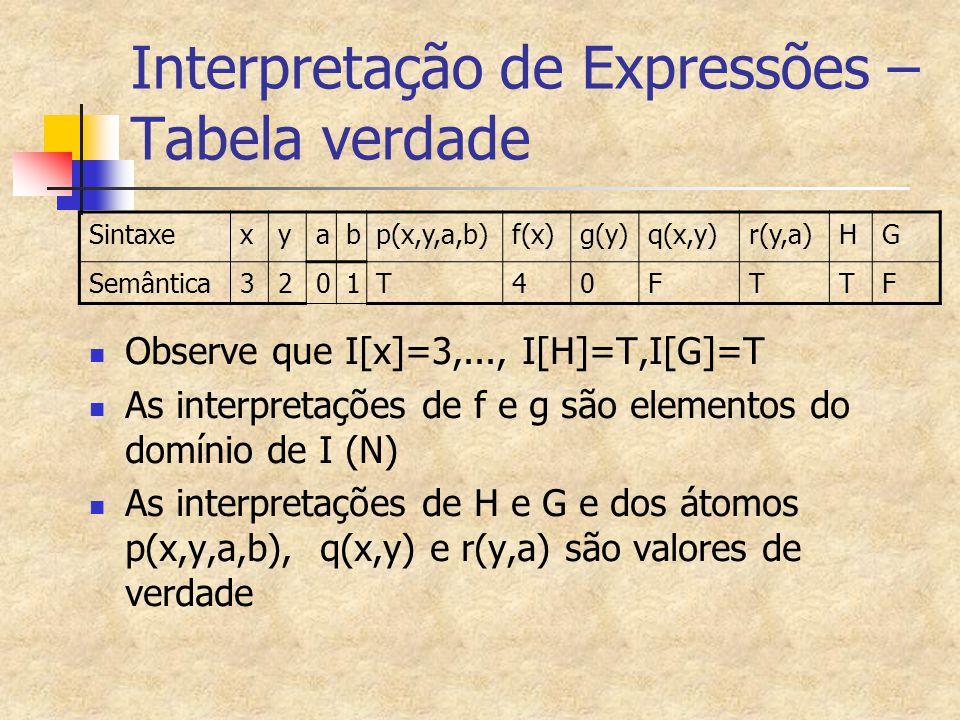 Interpretação de Expressões – Tabela verdade