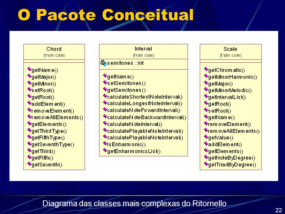 Diagrama das classes mais complexas do Ritornello