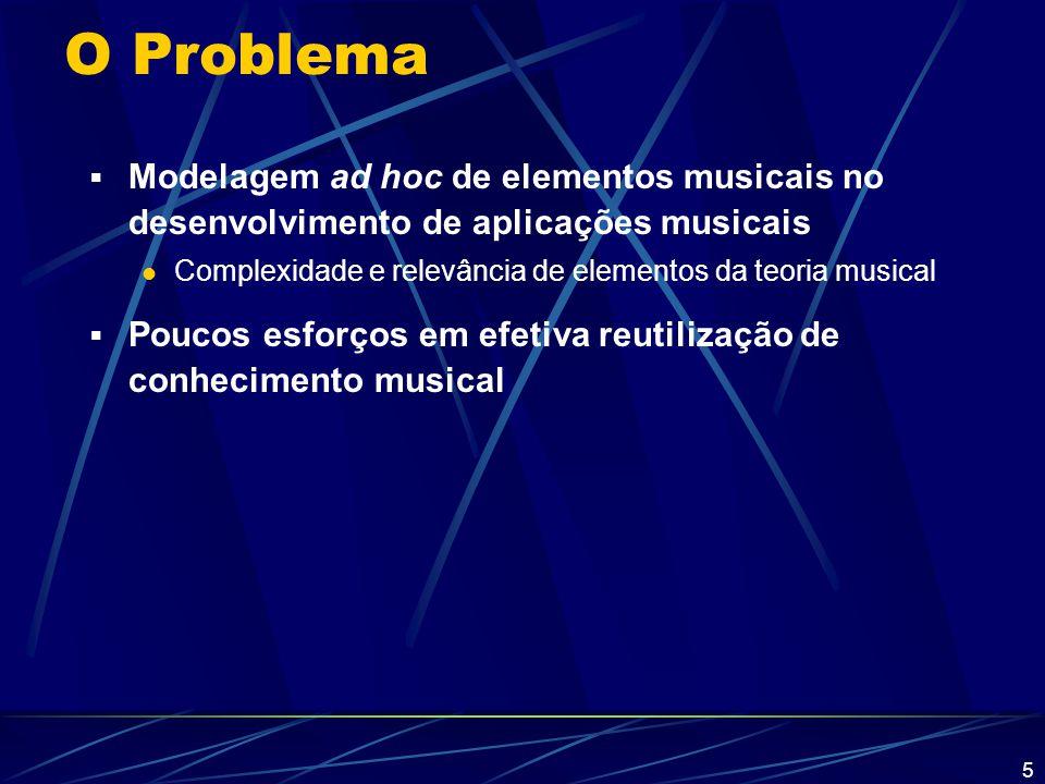 O Problema Modelagem ad hoc de elementos musicais no desenvolvimento de aplicações musicais.