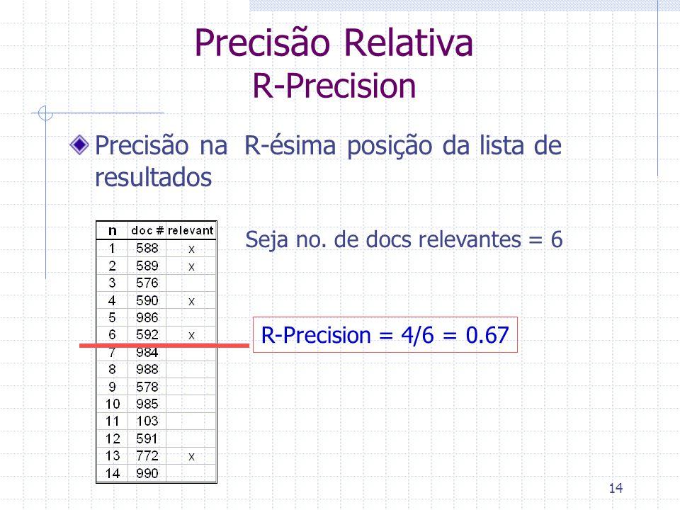 Precisão Relativa R-Precision