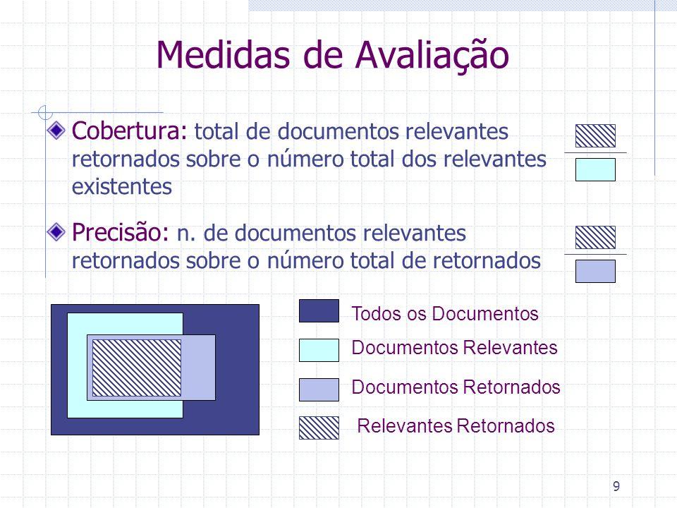 Medidas de Avaliação Cobertura: total de documentos relevantes retornados sobre o número total dos relevantes existentes.