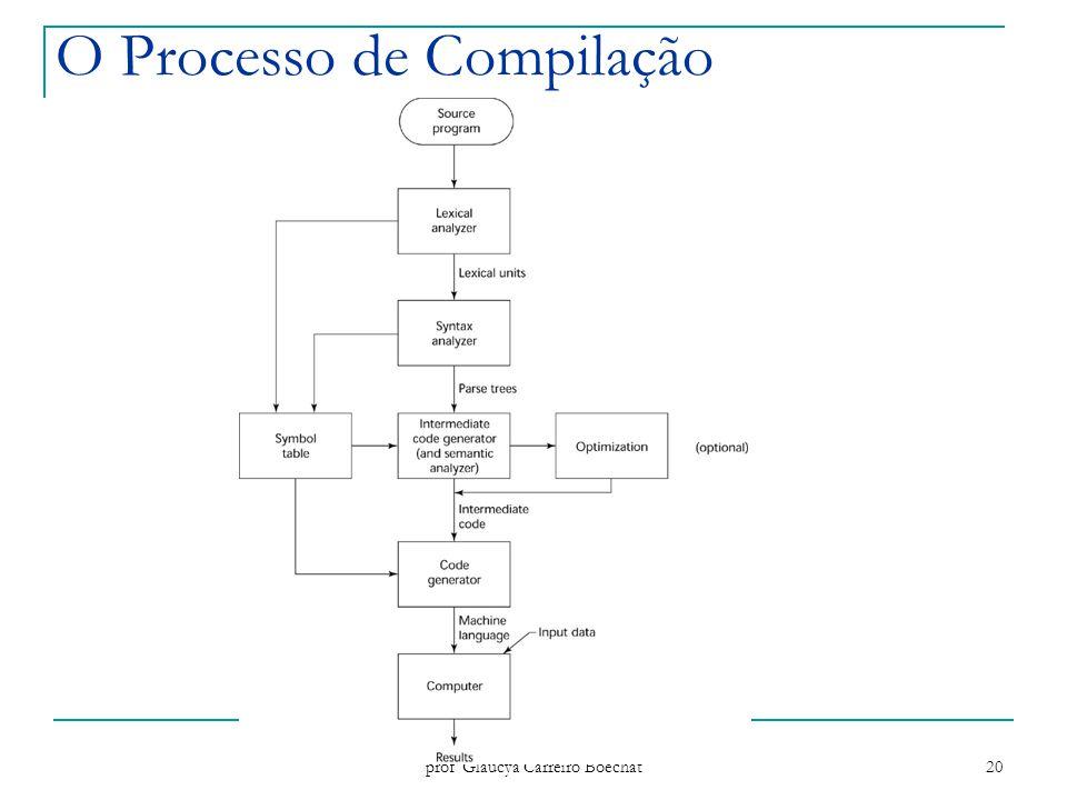 O Processo de Compilação