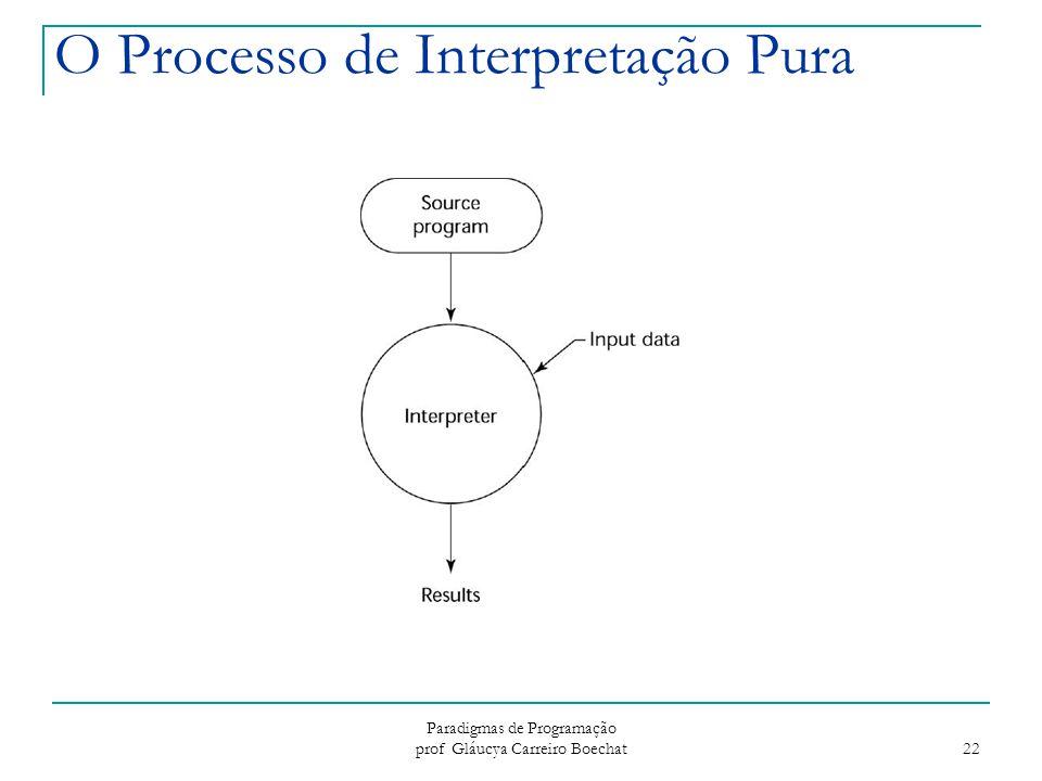 O Processo de Interpretação Pura