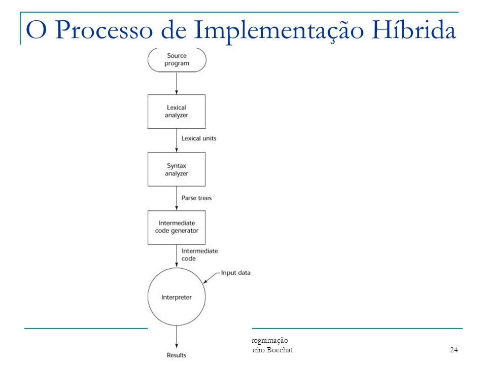 O Processo de Implementação Híbrida