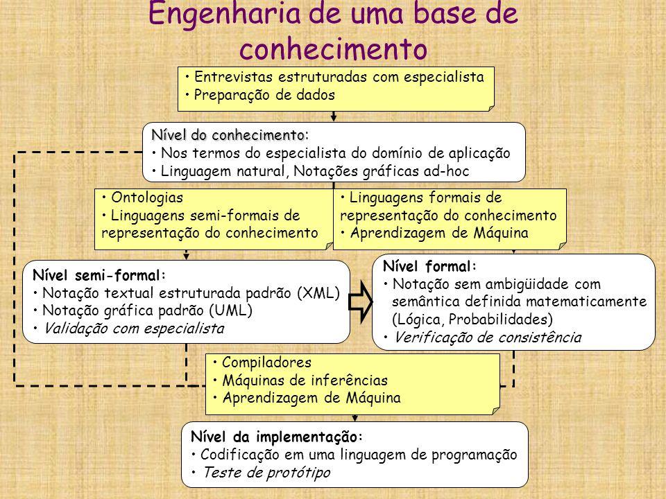 Engenharia de uma base de conhecimento