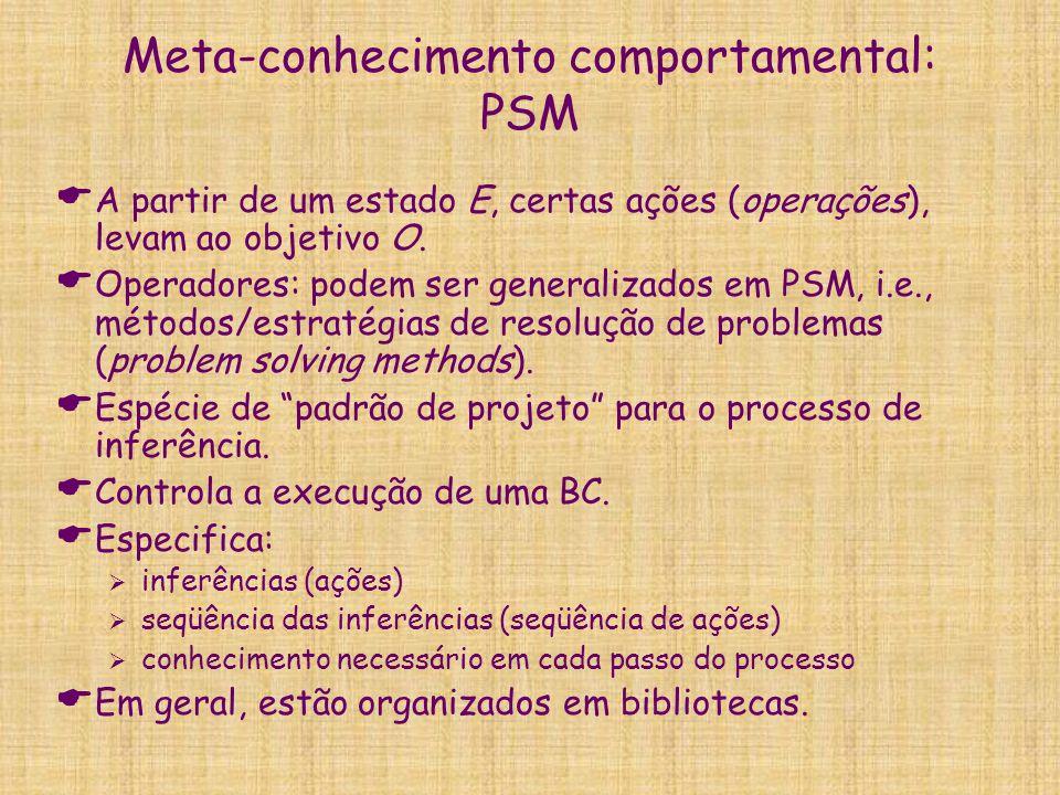 Meta-conhecimento comportamental: PSM