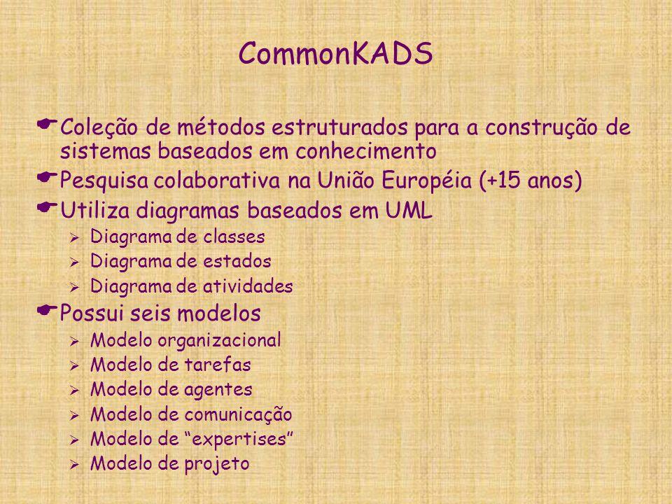 CommonKADS Coleção de métodos estruturados para a construção de sistemas baseados em conhecimento.