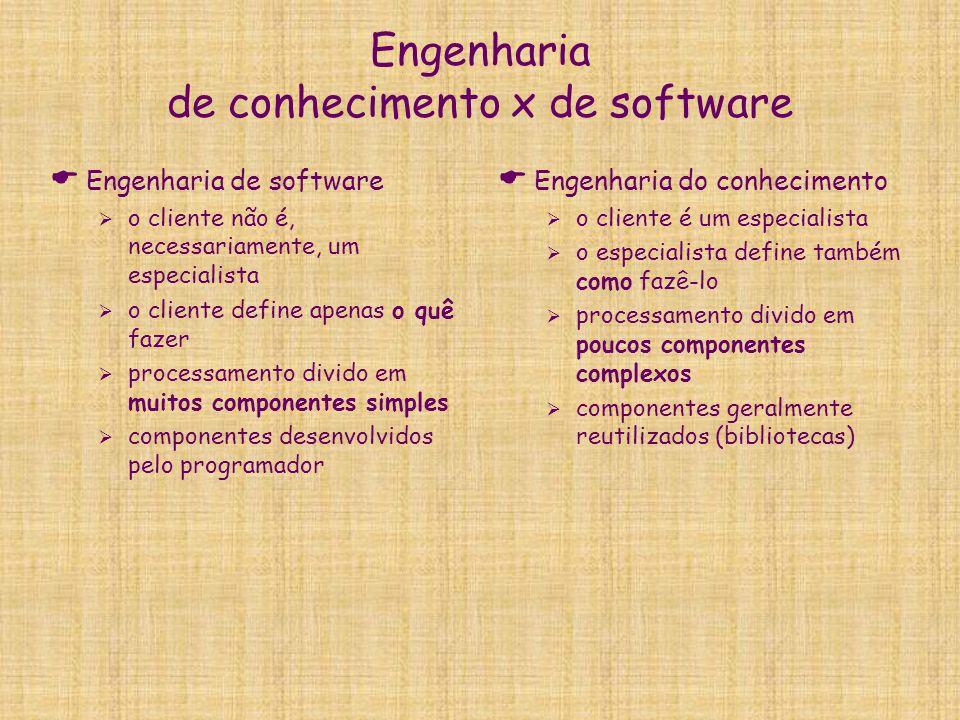 Engenharia de conhecimento x de software