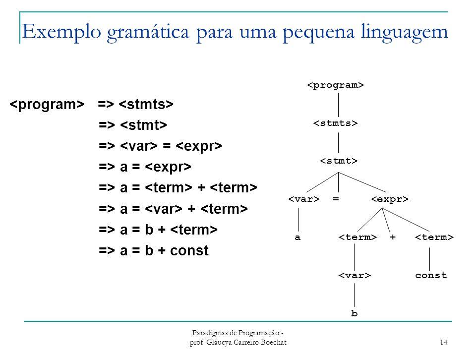 Exemplo gramática para uma pequena linguagem