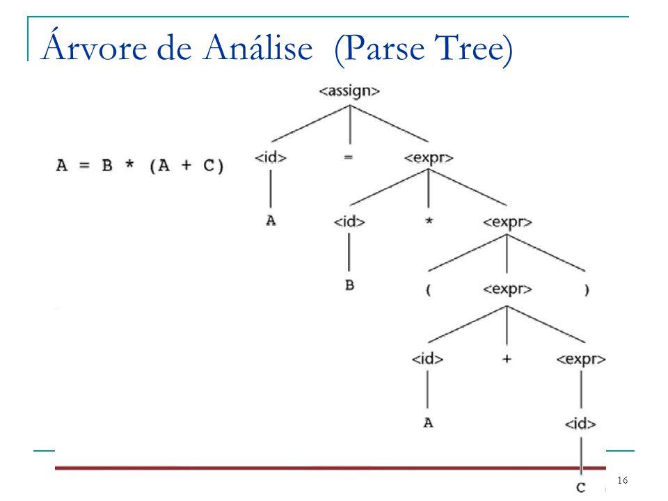 Árvore de Análise (Parse Tree)
