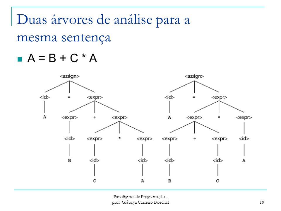 Duas árvores de análise para a mesma sentença