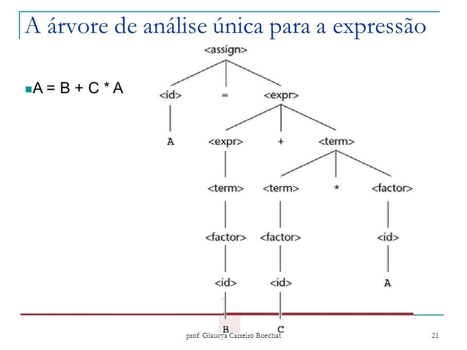 A árvore de análise única para a expressão