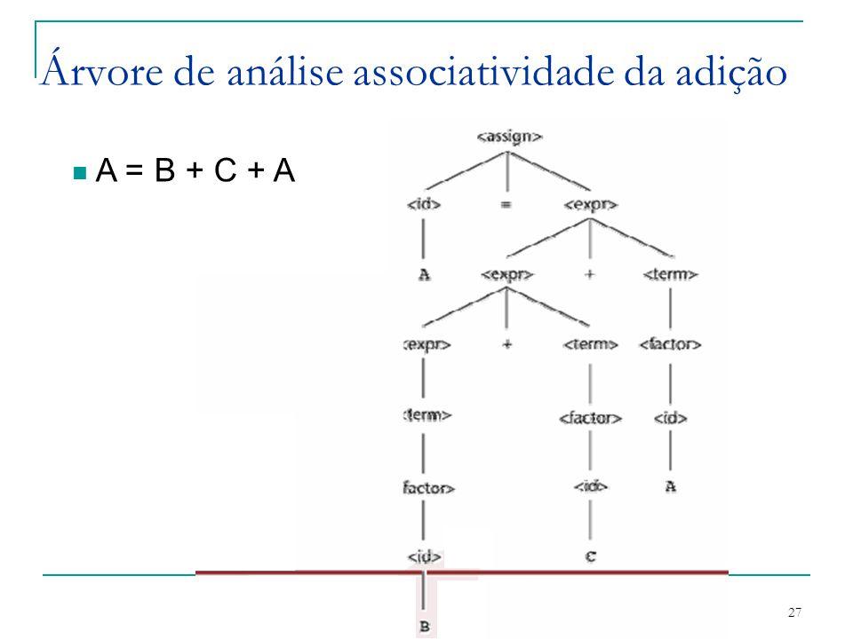 Árvore de análise associatividade da adição