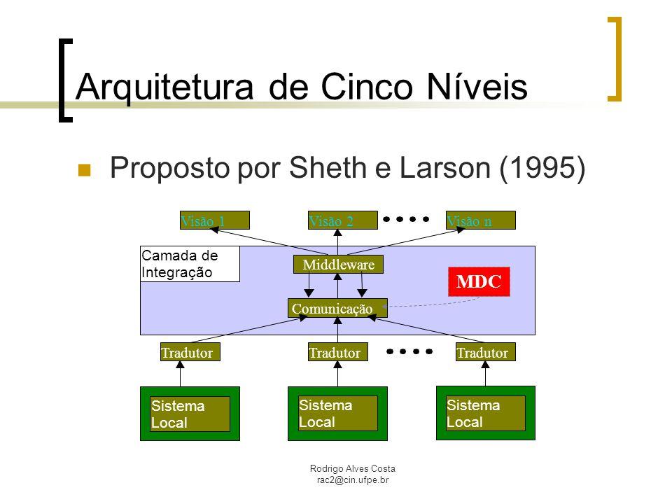 Arquitetura de Cinco Níveis