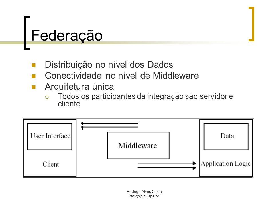 Federação Distribuição no nível dos Dados