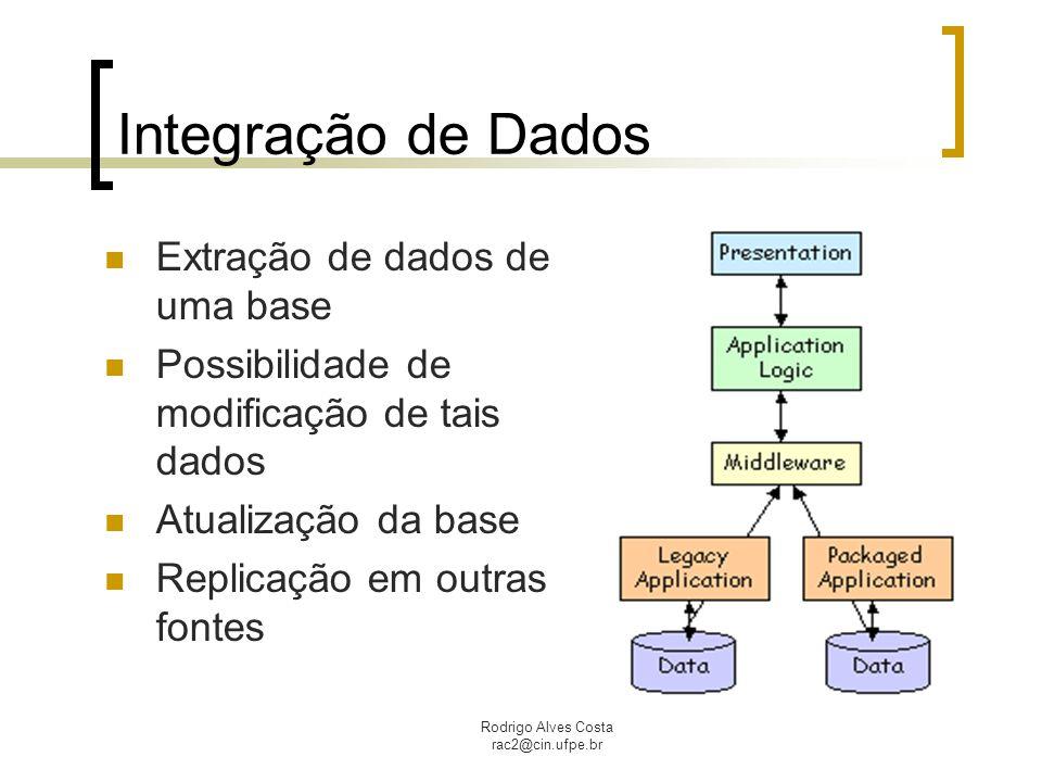 Integração de Dados Extração de dados de uma base