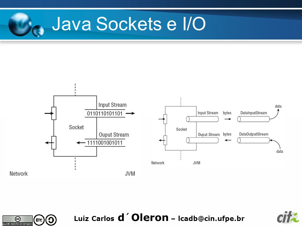 Java Sockets e I/O