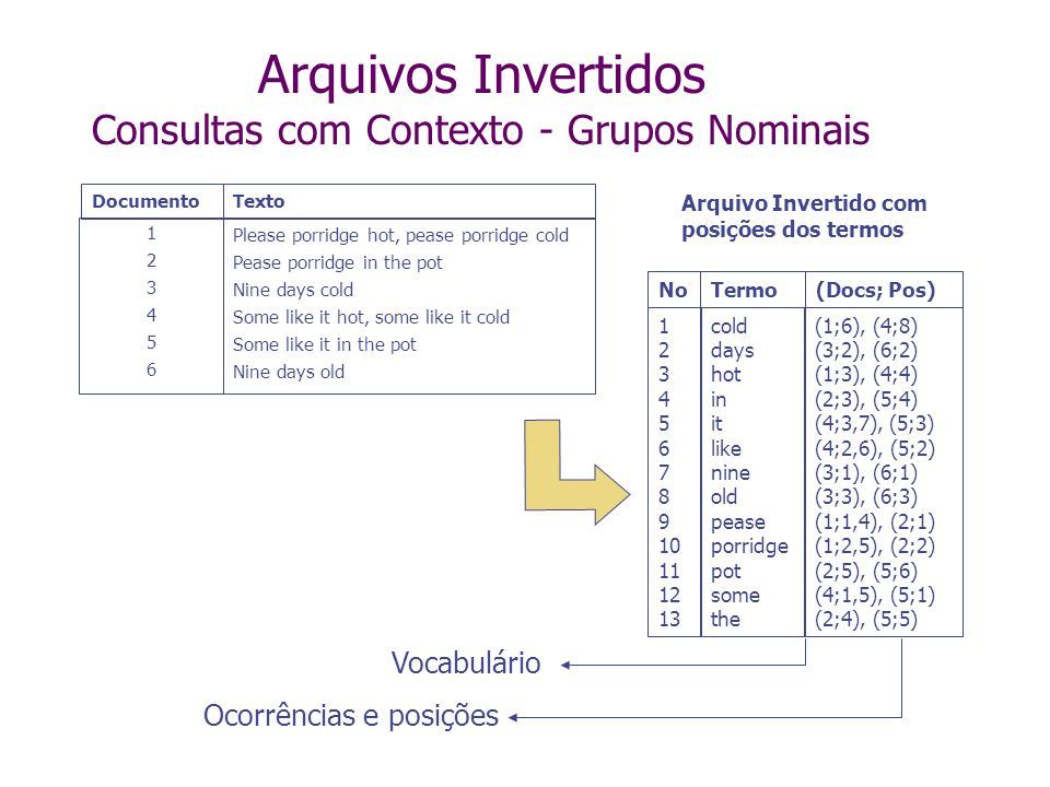 Arquivos Invertidos Consultas com Contexto - Grupos Nominais