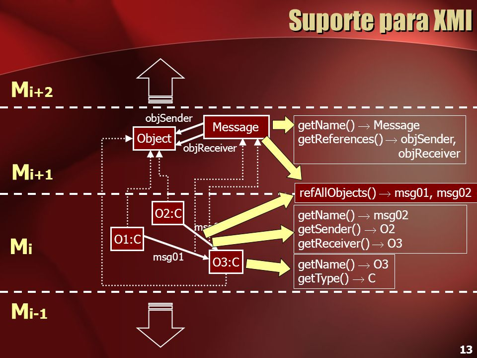 Suporte para XMI Mi+2 Mi+1 Mi Mi-1 Message getName()  Message