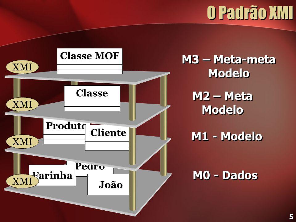 O Padrão XMI M3 – Meta-meta Modelo M2 – Meta Modelo M1 - Modelo