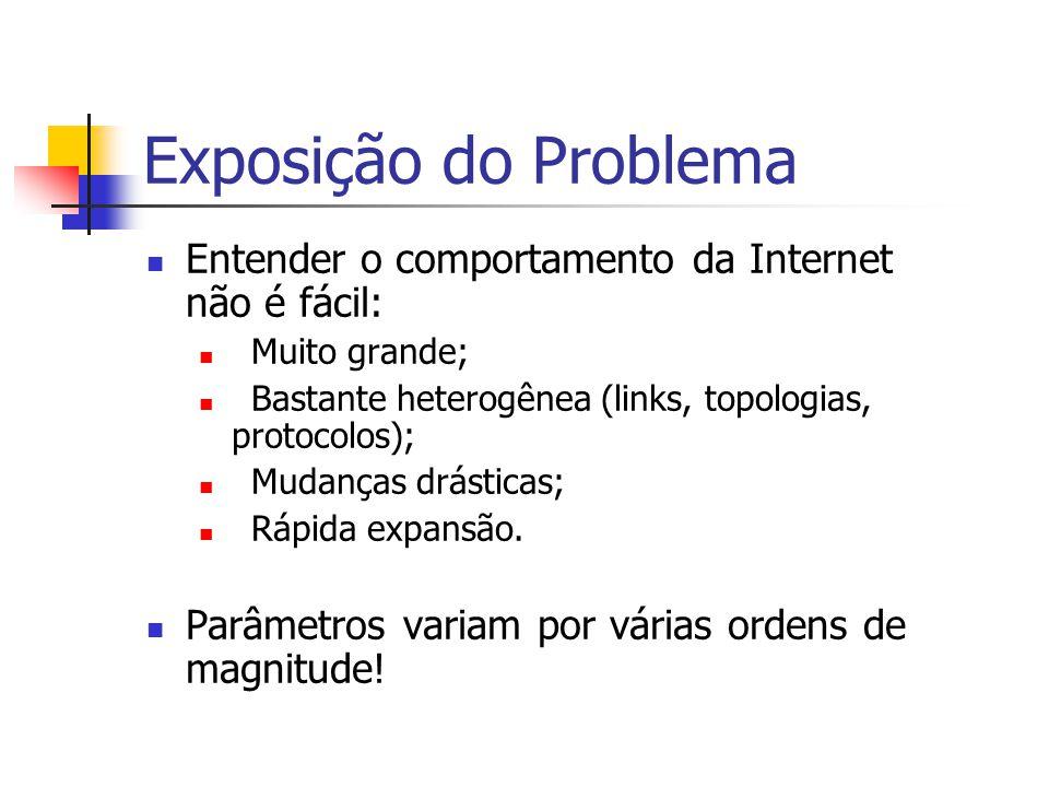 Exposição do Problema Entender o comportamento da Internet não é fácil: Muito grande; Bastante heterogênea (links, topologias, protocolos);