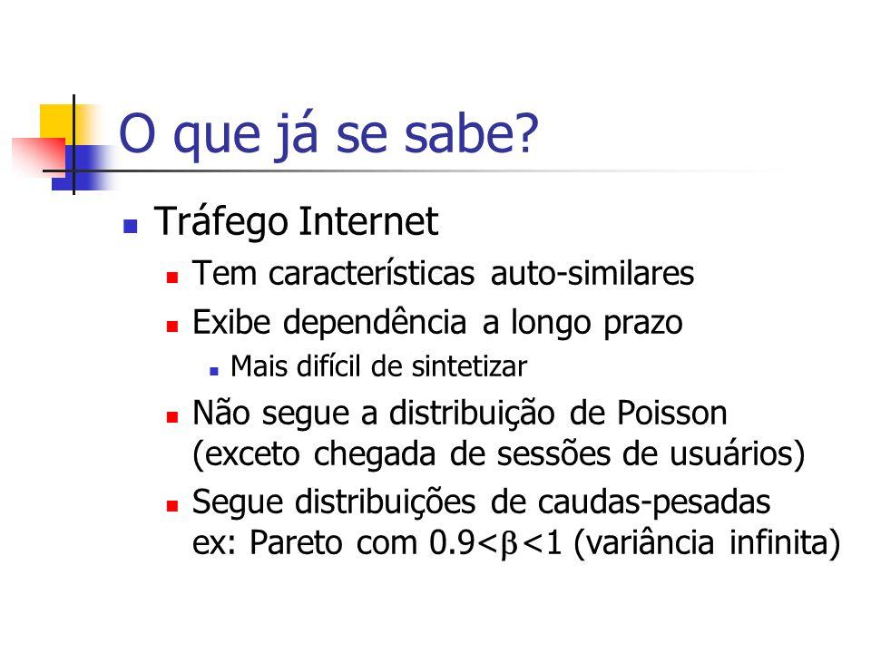 O que já se sabe Tráfego Internet Tem características auto-similares