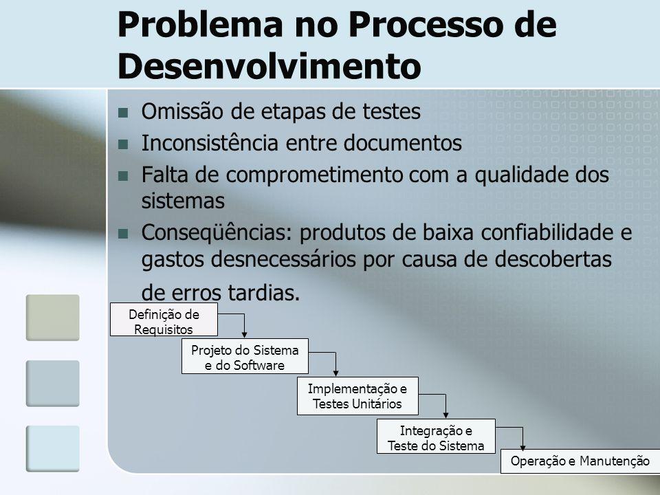 Problema no Processo de Desenvolvimento