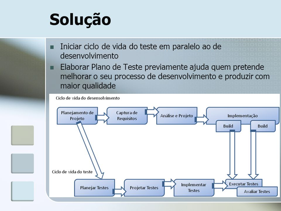 Solução Iniciar ciclo de vida do teste em paralelo ao de desenvolvimento.