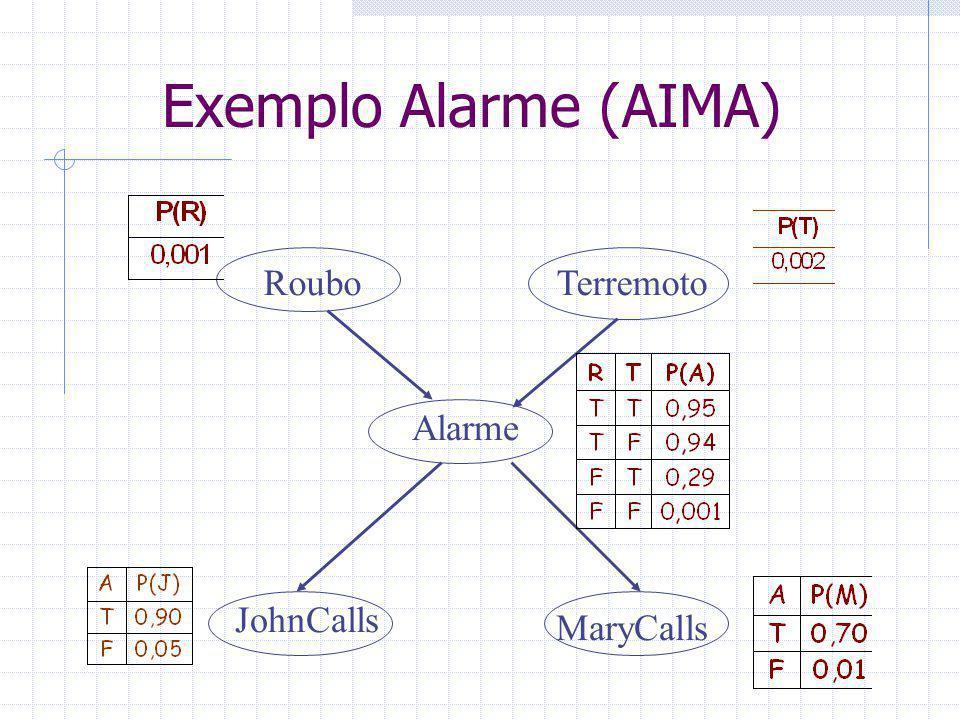 Exemplo Alarme (AIMA) Roubo Terremoto Alarme JohnCalls MaryCalls