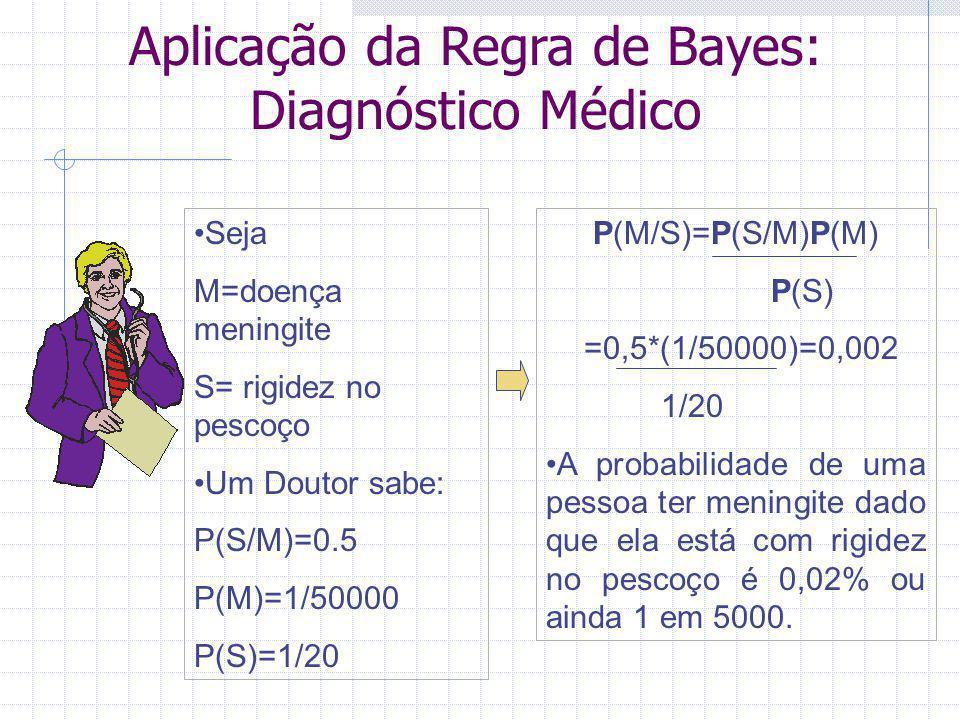 Aplicação da Regra de Bayes: Diagnóstico Médico