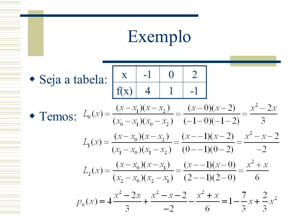 Exemplo x -1 2 f(x) 4 1 Seja a tabela: Temos: