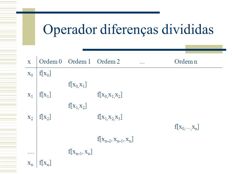 Operador diferenças divididas