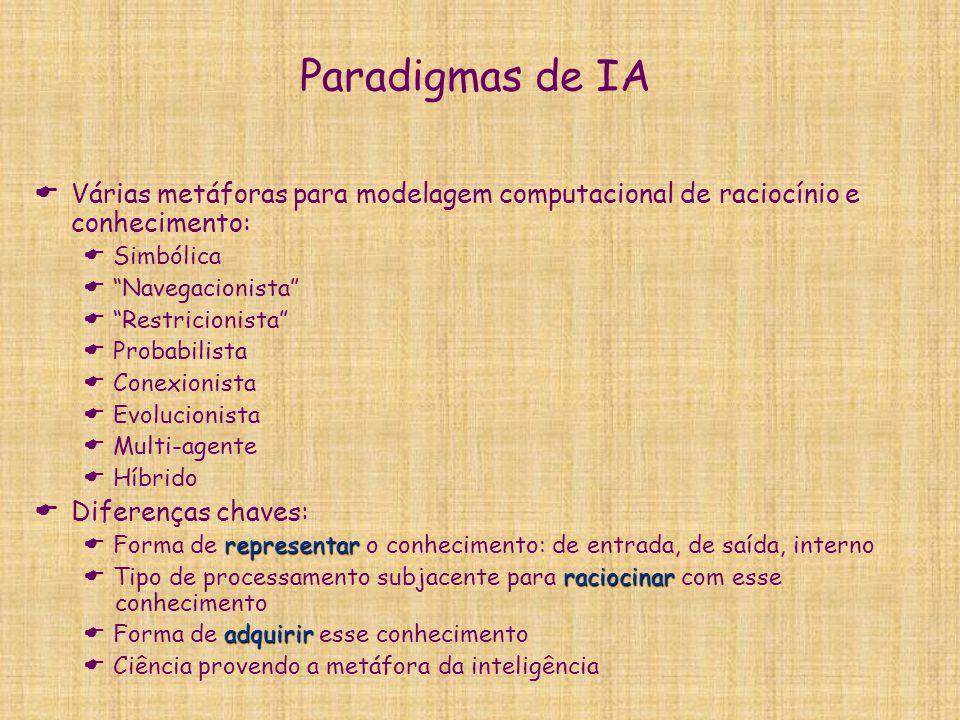 Paradigmas de IA Várias metáforas para modelagem computacional de raciocínio e conhecimento: Simbólica.