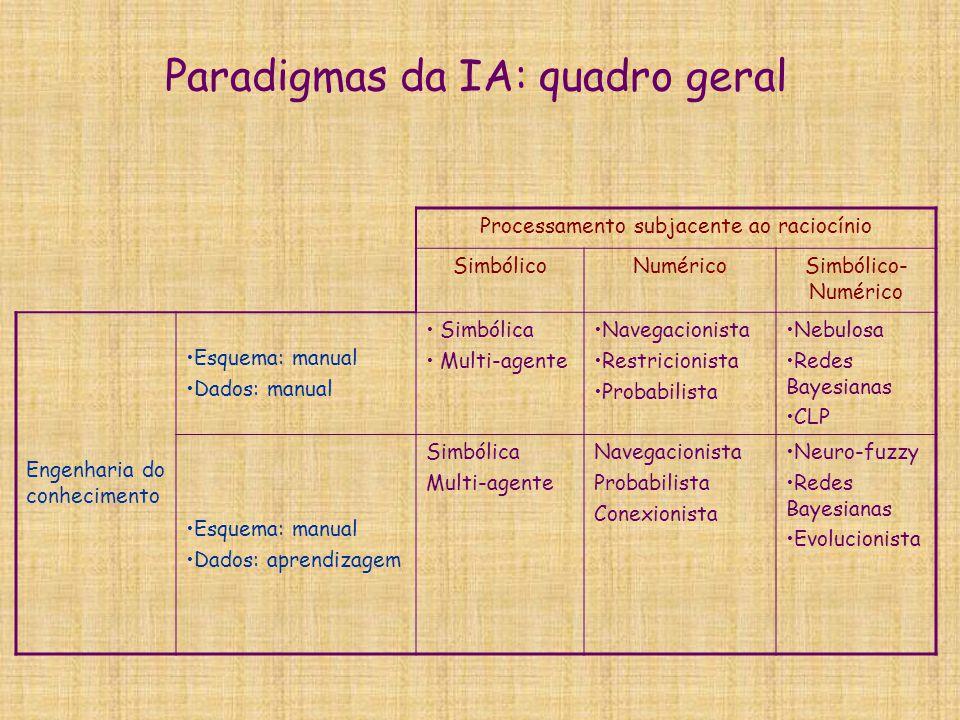 Paradigmas da IA: quadro geral