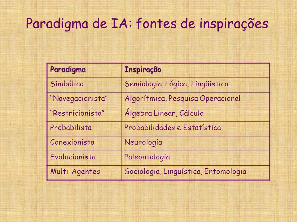 Paradigma de IA: fontes de inspirações