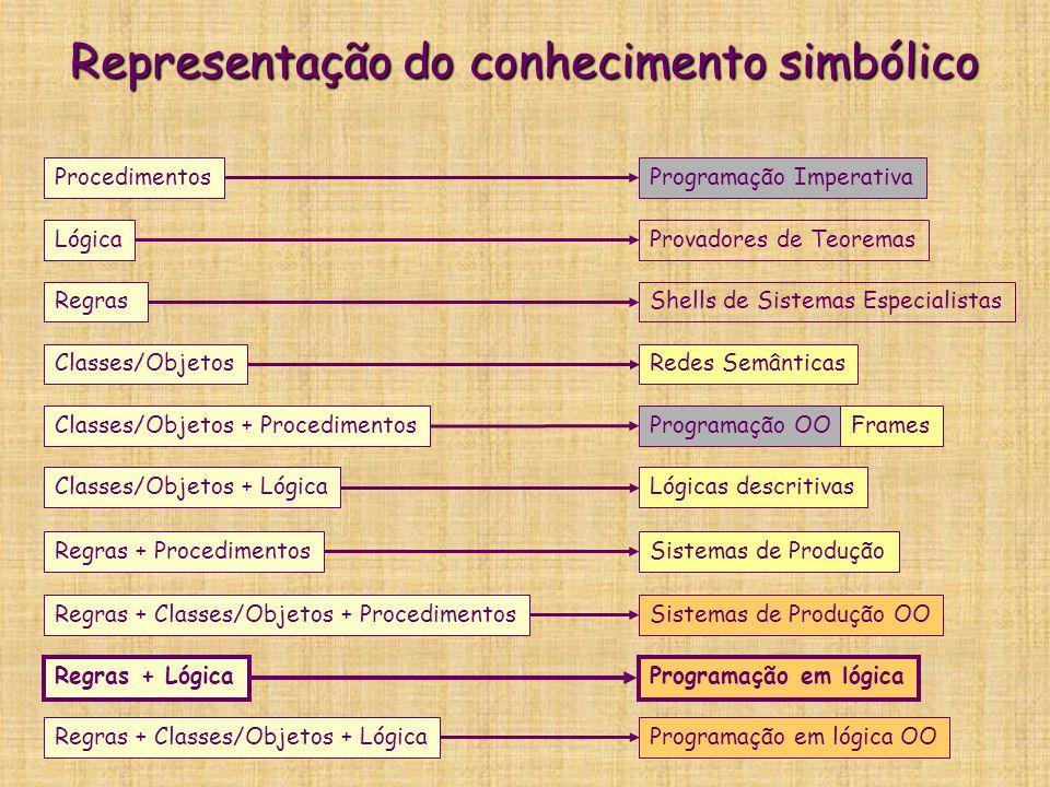 Representação do conhecimento simbólico