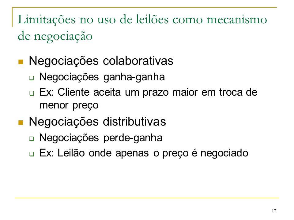 Limitações no uso de leilões como mecanismo de negociação