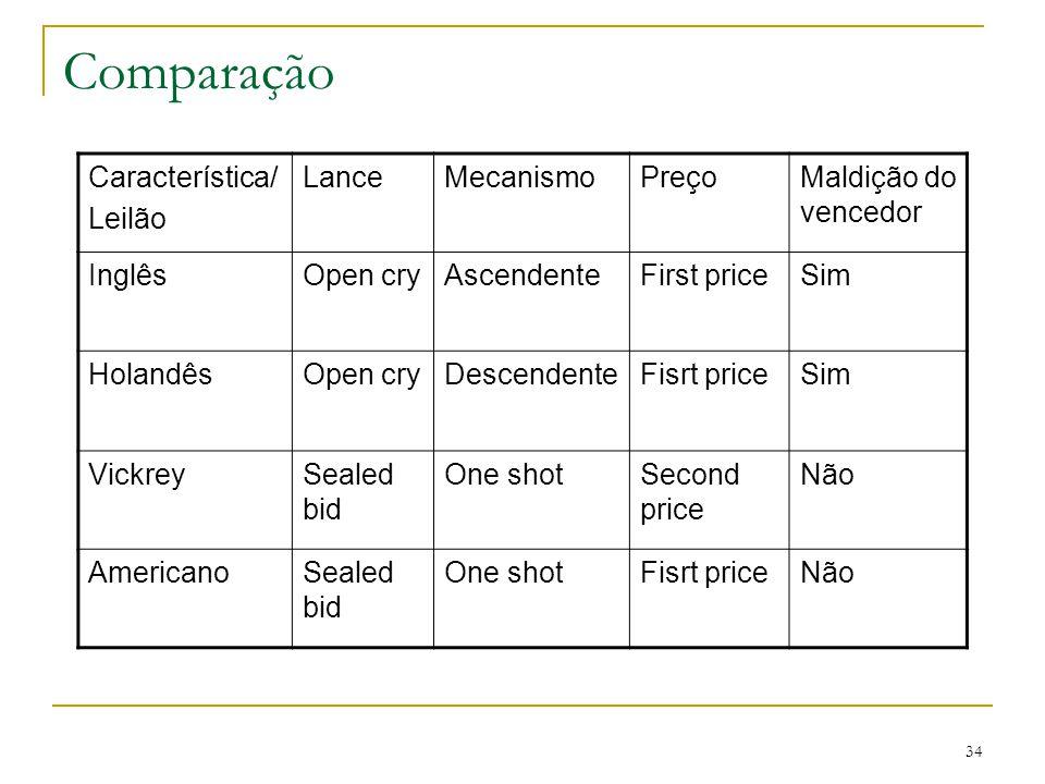 Comparação Característica/ Leilão Lance Mecanismo Preço