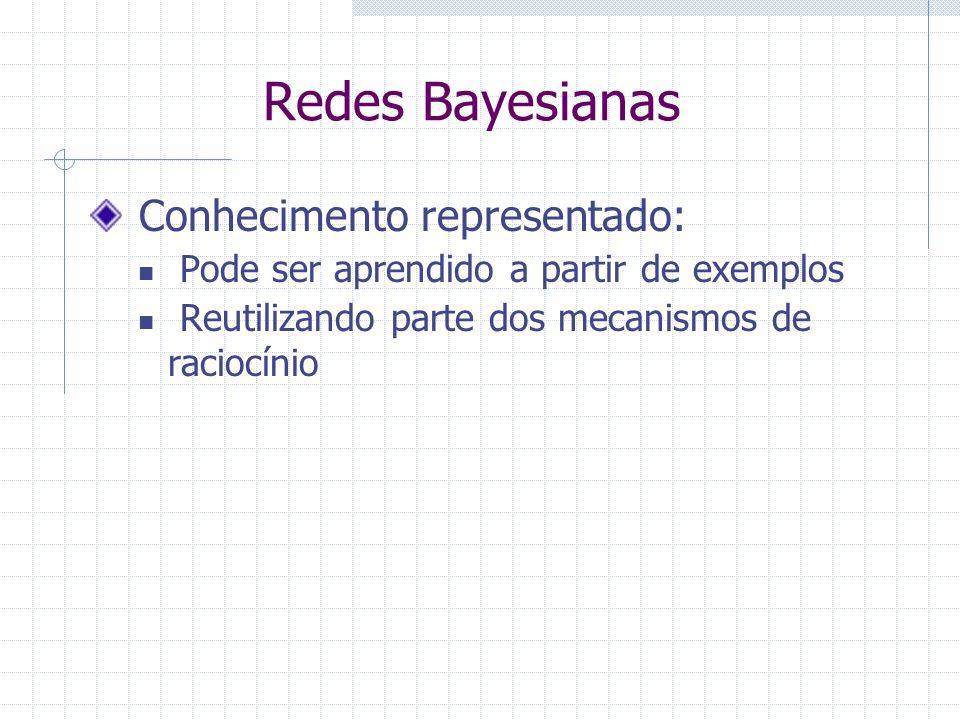 Redes Bayesianas Conhecimento representado: