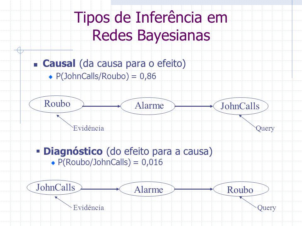 Tipos de Inferência em Redes Bayesianas
