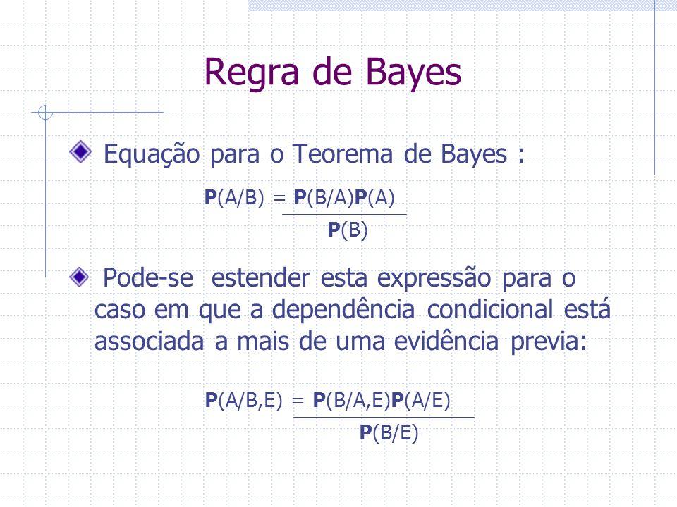 P(A/B,E) = P(B/A,E)P(A/E)