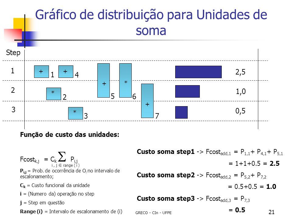 Gráfico de distribuição para Unidades de soma