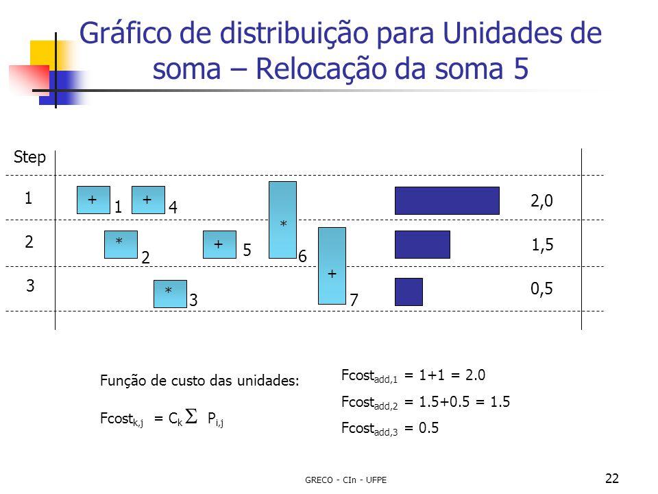Gráfico de distribuição para Unidades de soma – Relocação da soma 5