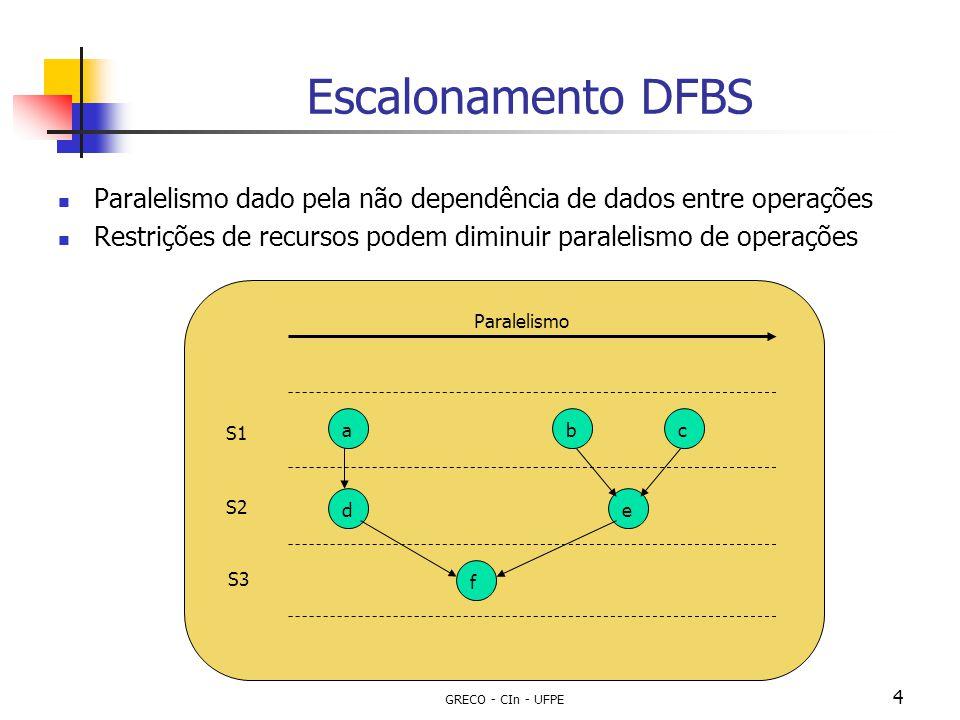 Escalonamento DFBS Paralelismo dado pela não dependência de dados entre operações. Restrições de recursos podem diminuir paralelismo de operações.