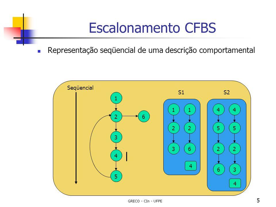 Escalonamento CFBS Representação seqüencial de uma descrição comportamental. Seqüencial. S1. S2.