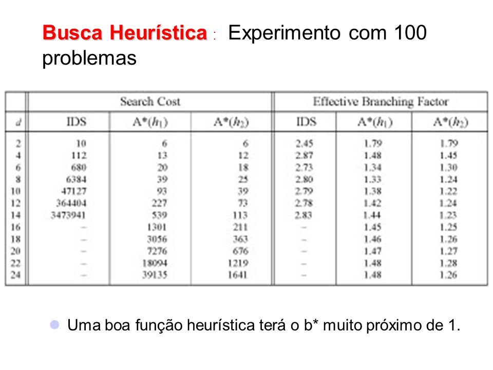 Busca Heurística : Experimento com 100 problemas
