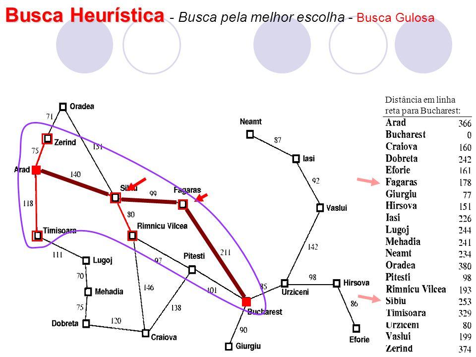 Busca Heurística - Busca pela melhor escolha - Busca Gulosa