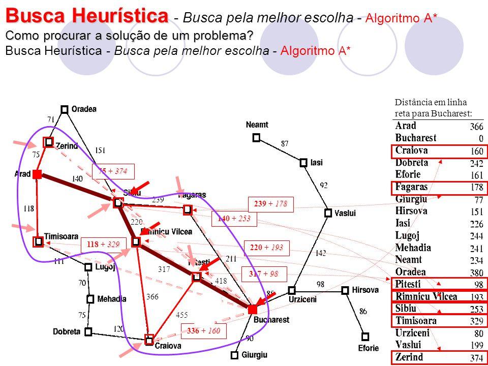 Busca Heurística - Busca pela melhor escolha - Algoritmo A