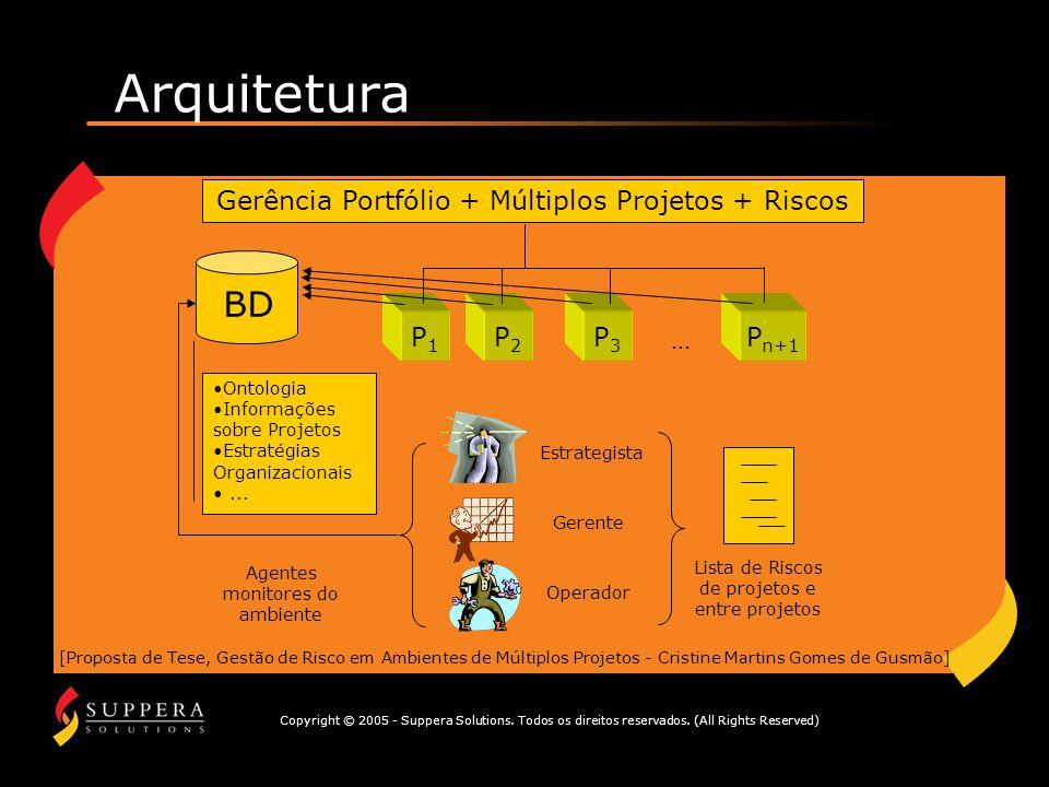 Arquitetura BD Gerência Portfólio + Múltiplos Projetos + Riscos P1 P2